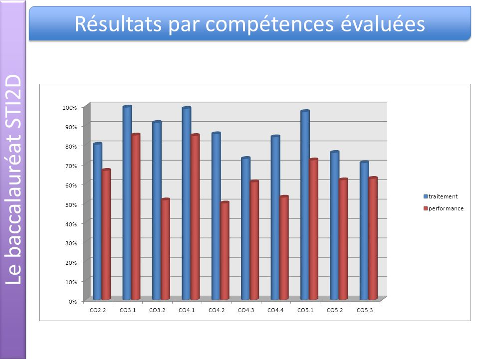Résultats par compétences évaluées