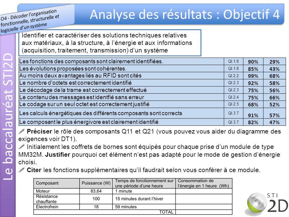 Analyse des résultats : Objectif 4