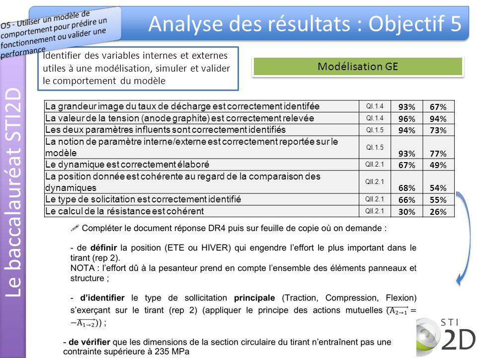 Analyse des résultats : Objectif 5