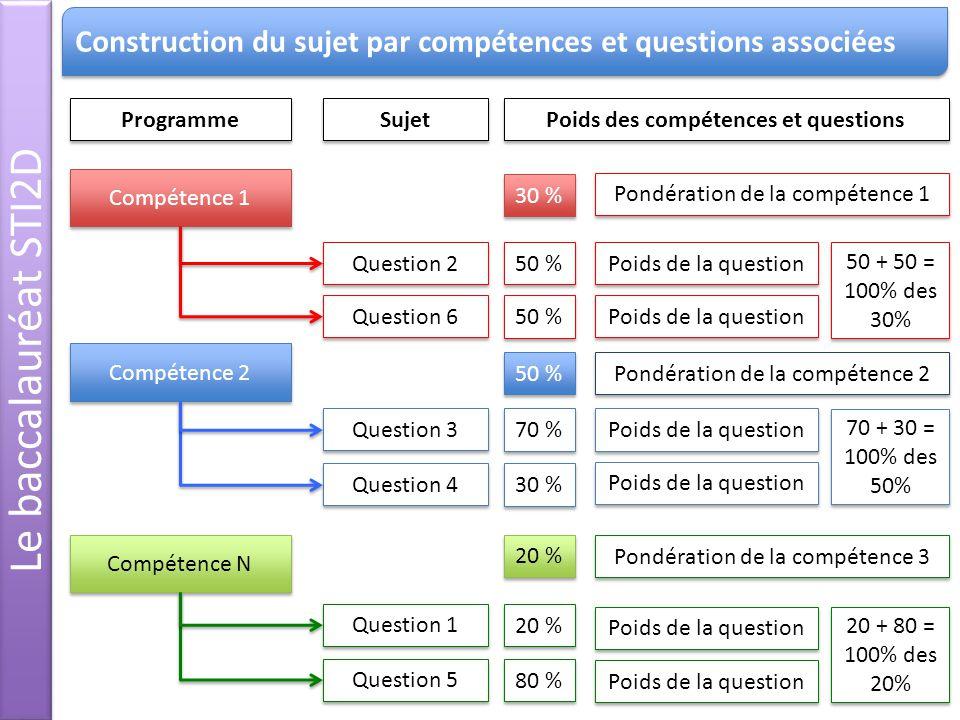 Poids des compétences et questions