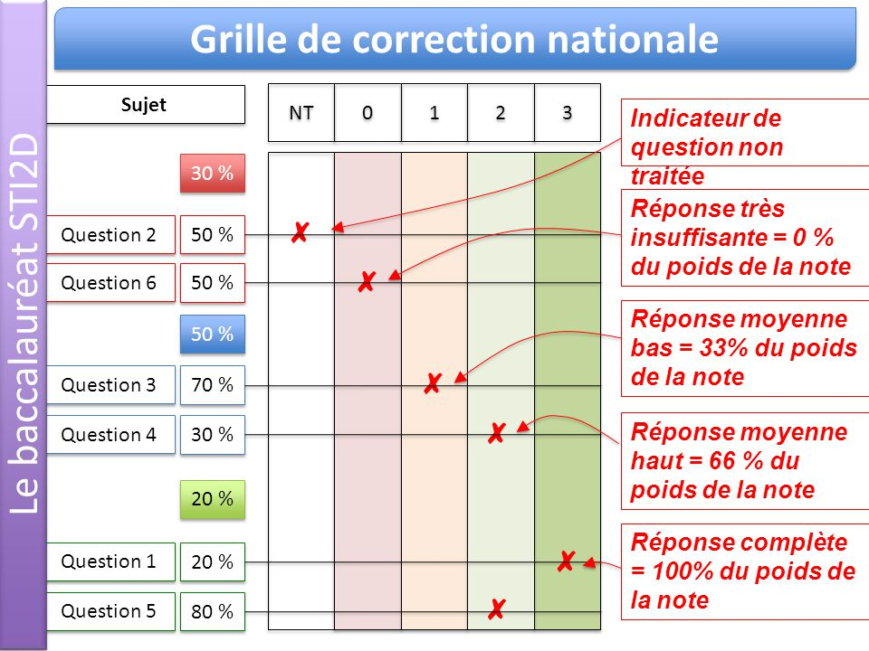 Grille de correction nationale