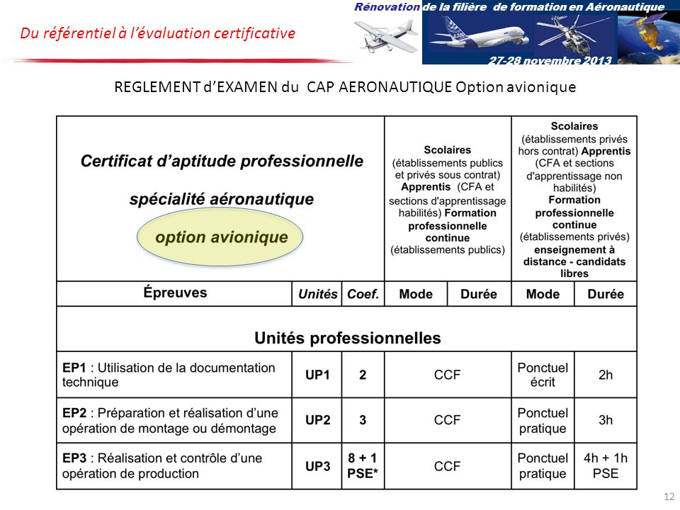 REGLEMENT d'EXAMEN du CAP AERONAUTIQUE Option avionique