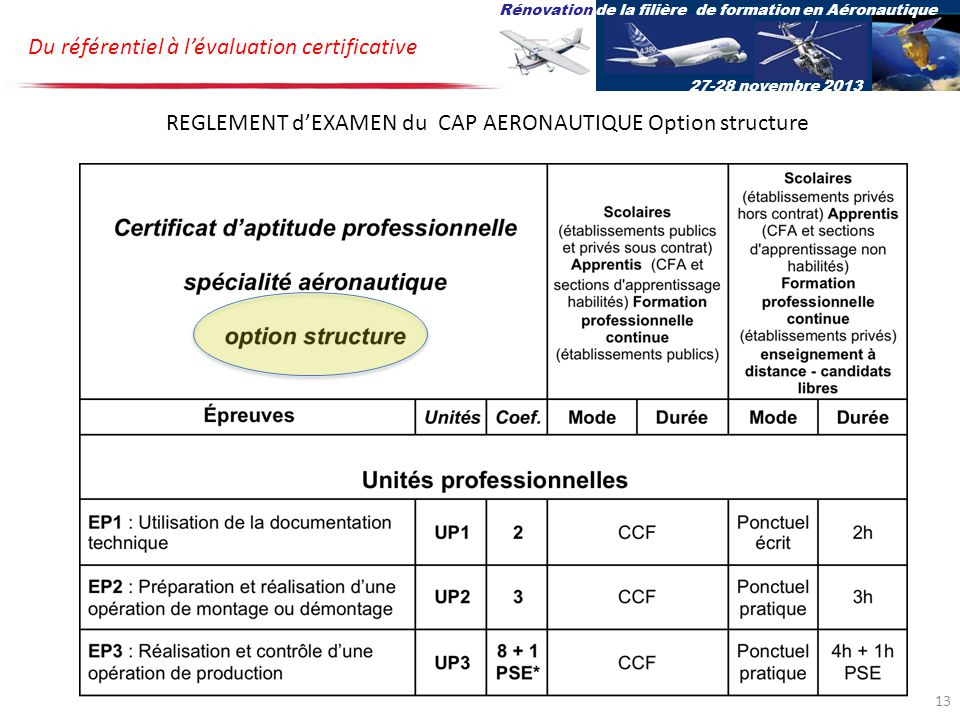 REGLEMENT d'EXAMEN du CAP AERONAUTIQUE Option structure