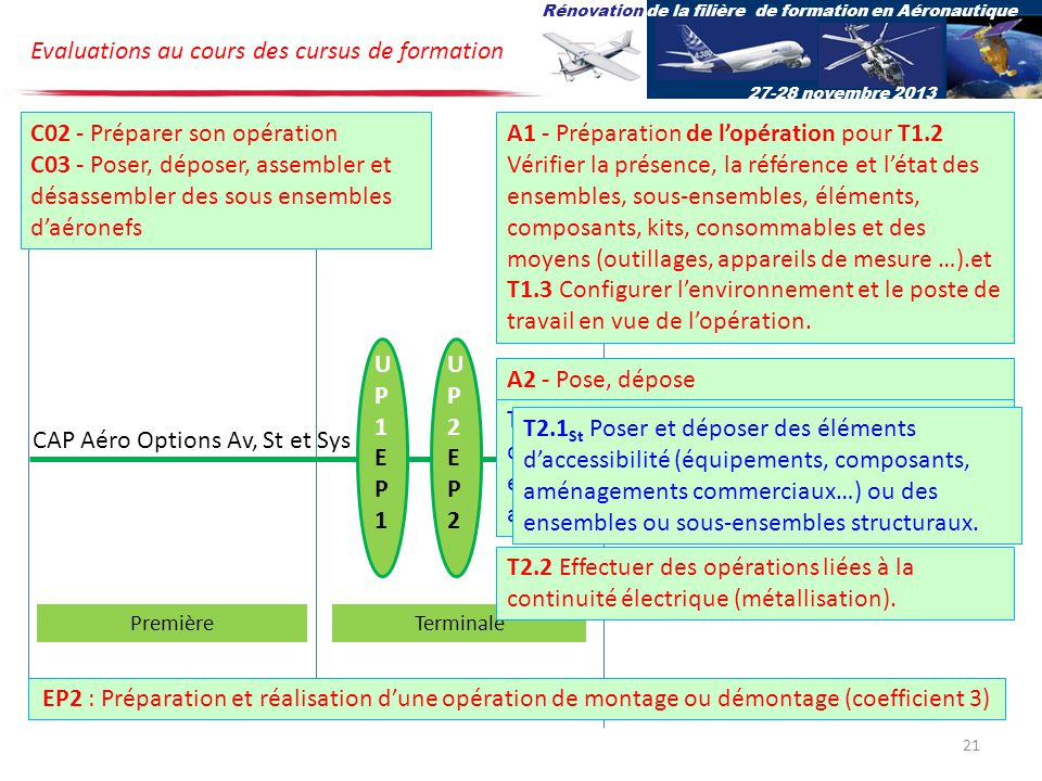 Evaluations au cours des cursus de formation