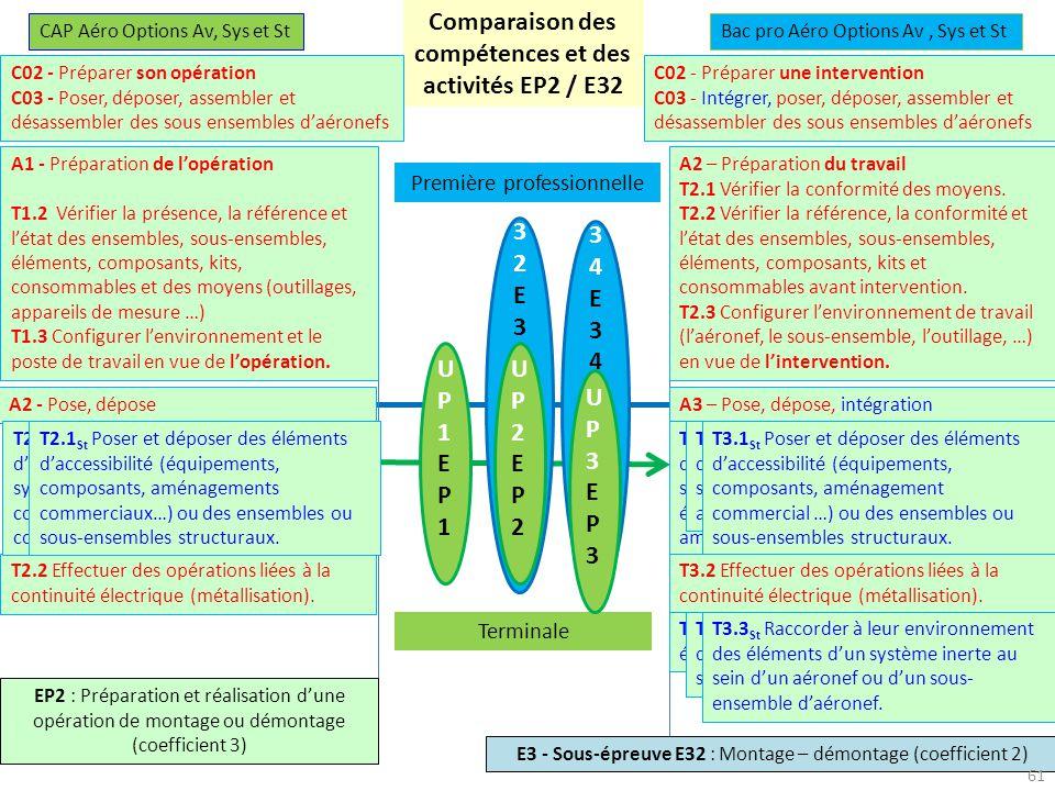 Comparaison des compétences et des activités EP2 / E32