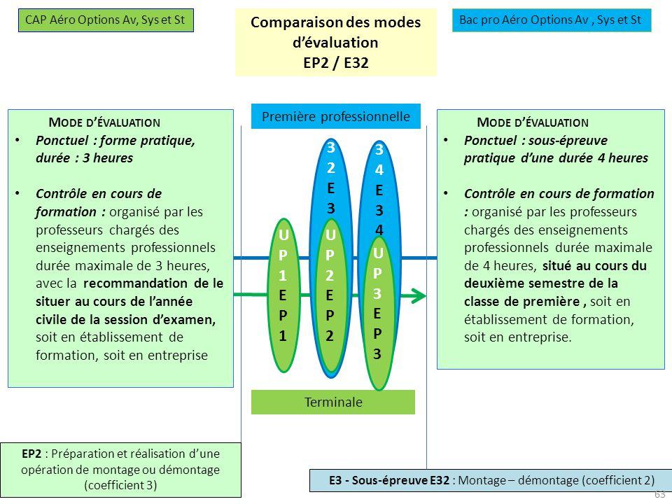 Comparaison des modes d'évaluation