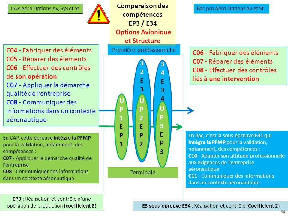 Comparaison des compétences Options Avionique et Structure