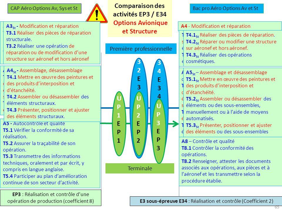 Comparaison des activités EP3 / E34 Options Avionique et Structure