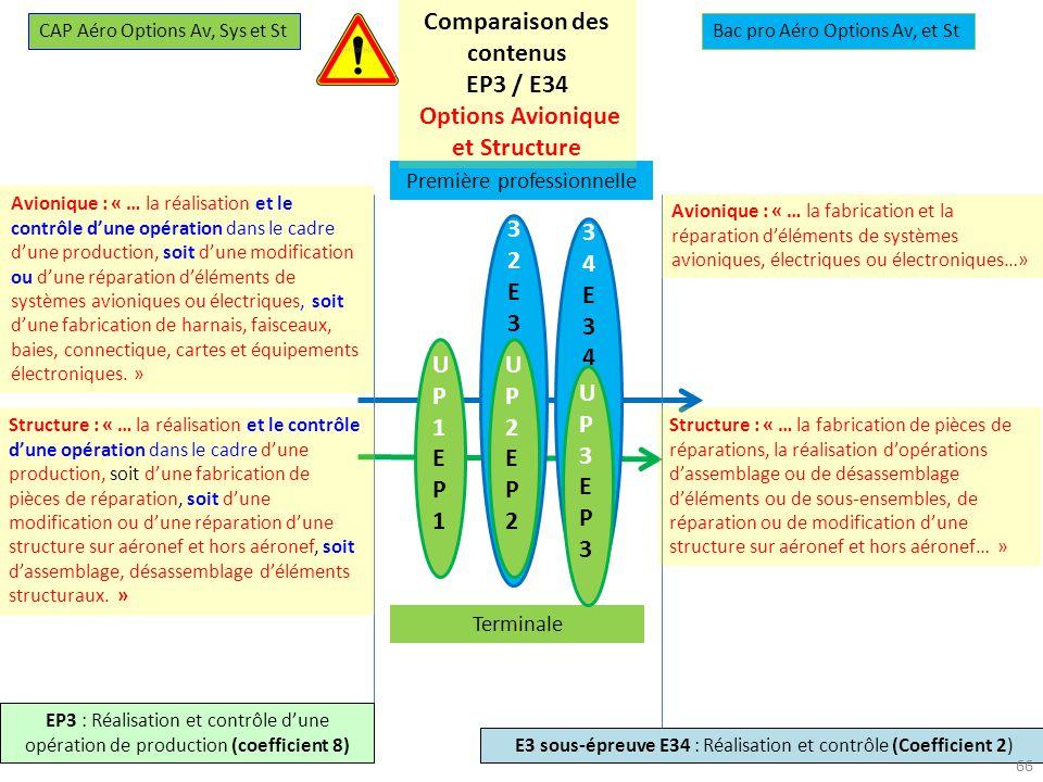 Comparaison des contenus Options Avionique et Structure