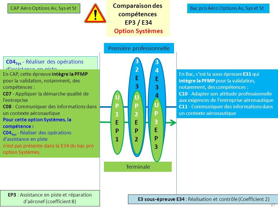 Comparaison des compétences