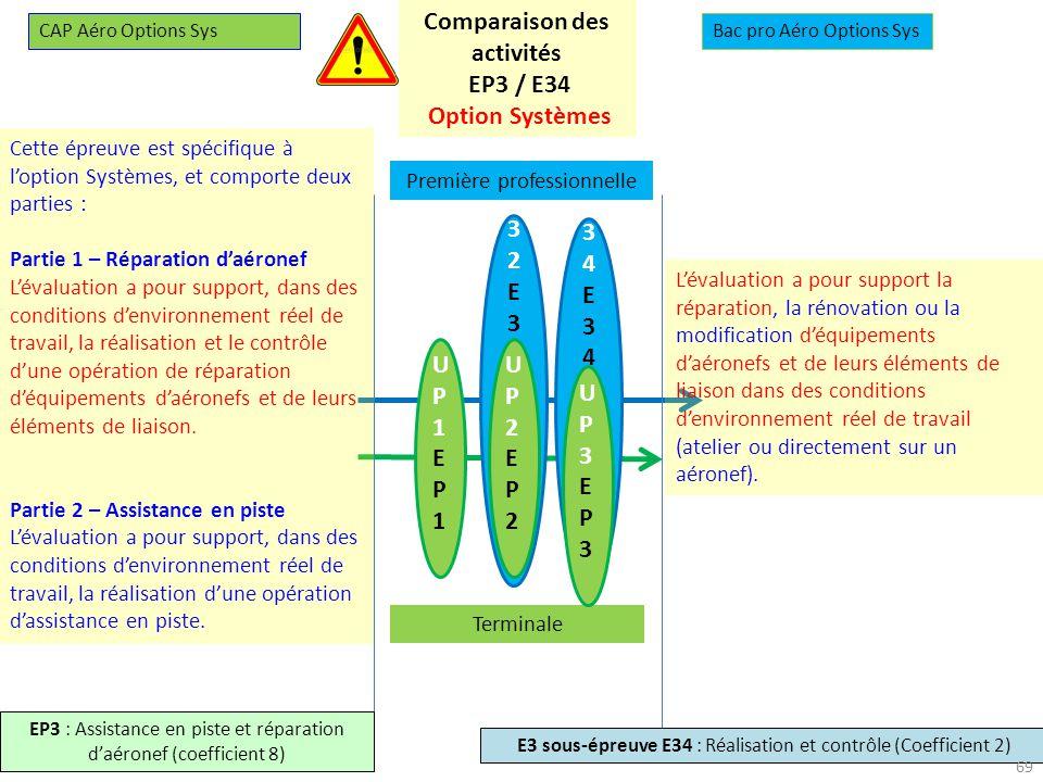 Comparaison des activités