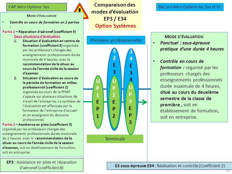 Comparaison des modes d'évaluation EP3 / E34