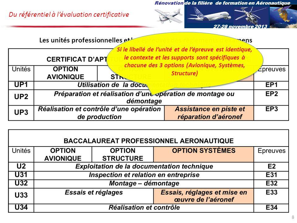 Les unités professionnelles et les épreuves des règlements d'examens