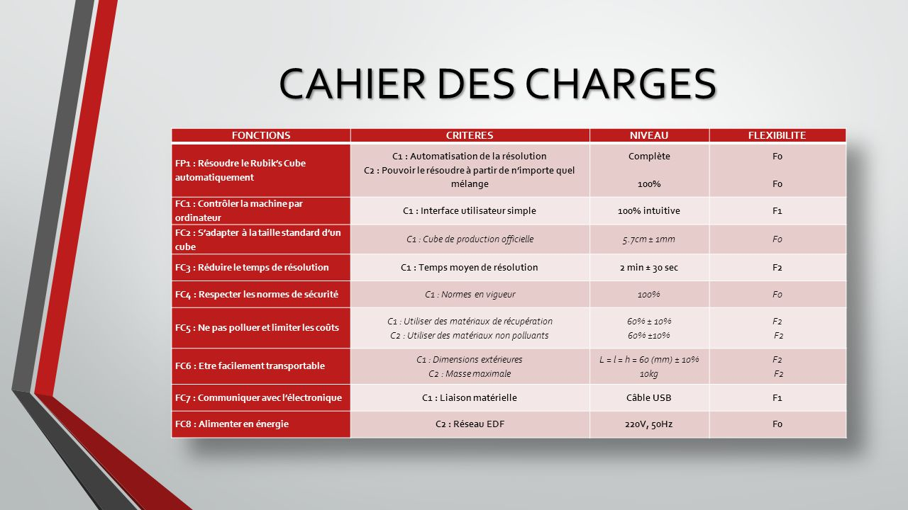CAHIER DES CHARGES FONCTIONS CRITERES NIVEAU FLEXIBILITE