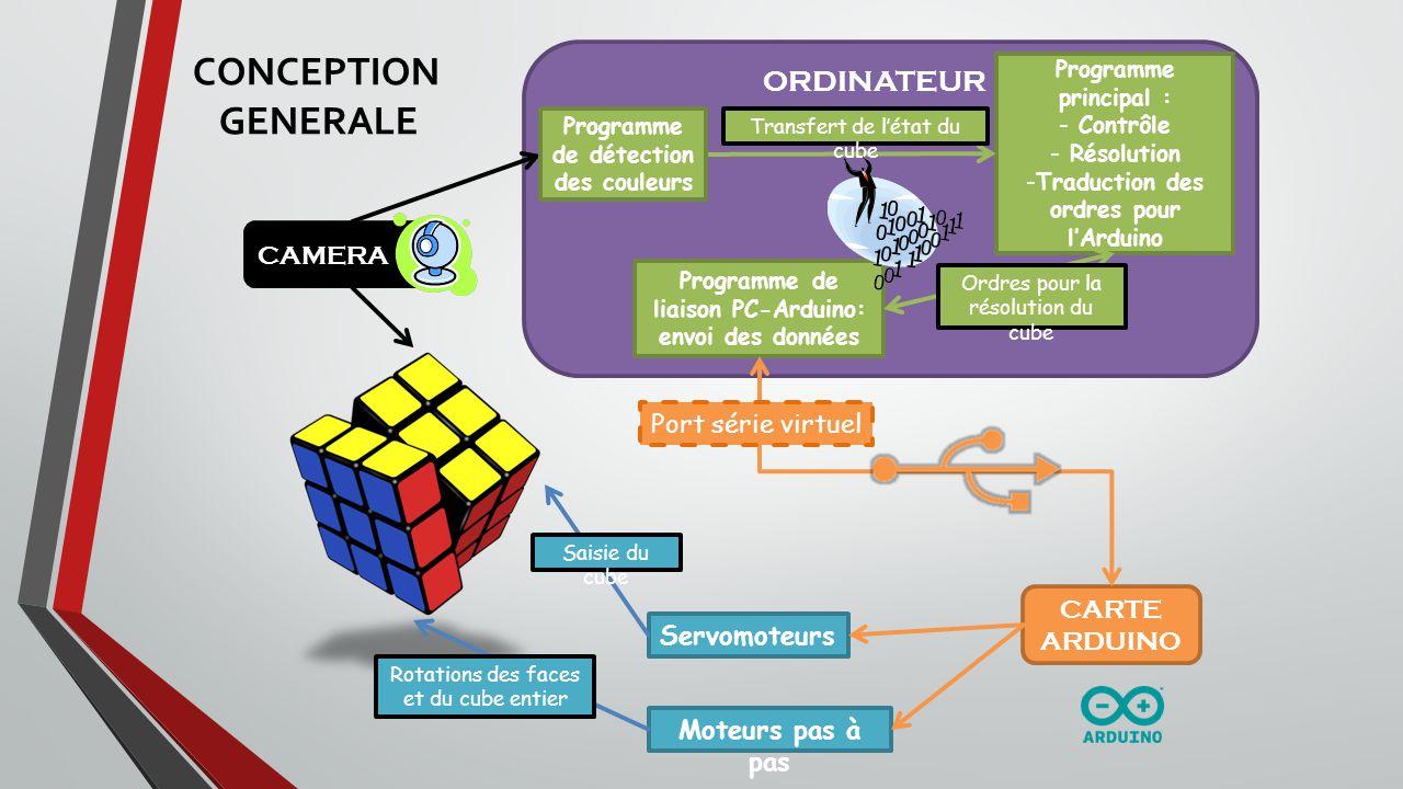 CONCEPTION GENERALE ORDINATEUR CAMERA Port série virtuel CARTE ARDUINO