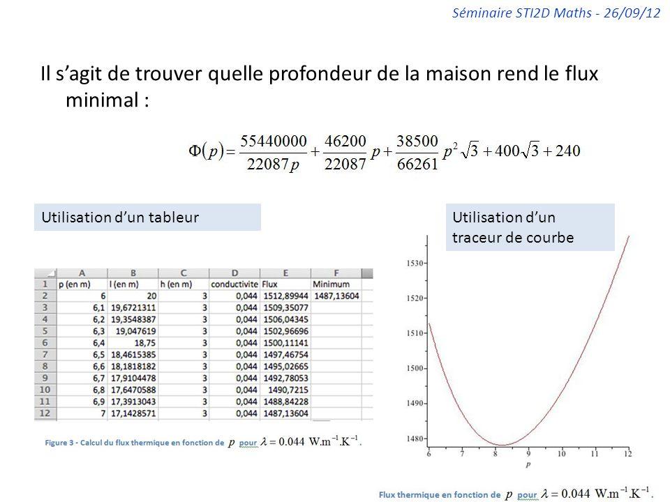 Séminaire STI2D Maths - 26/09/12