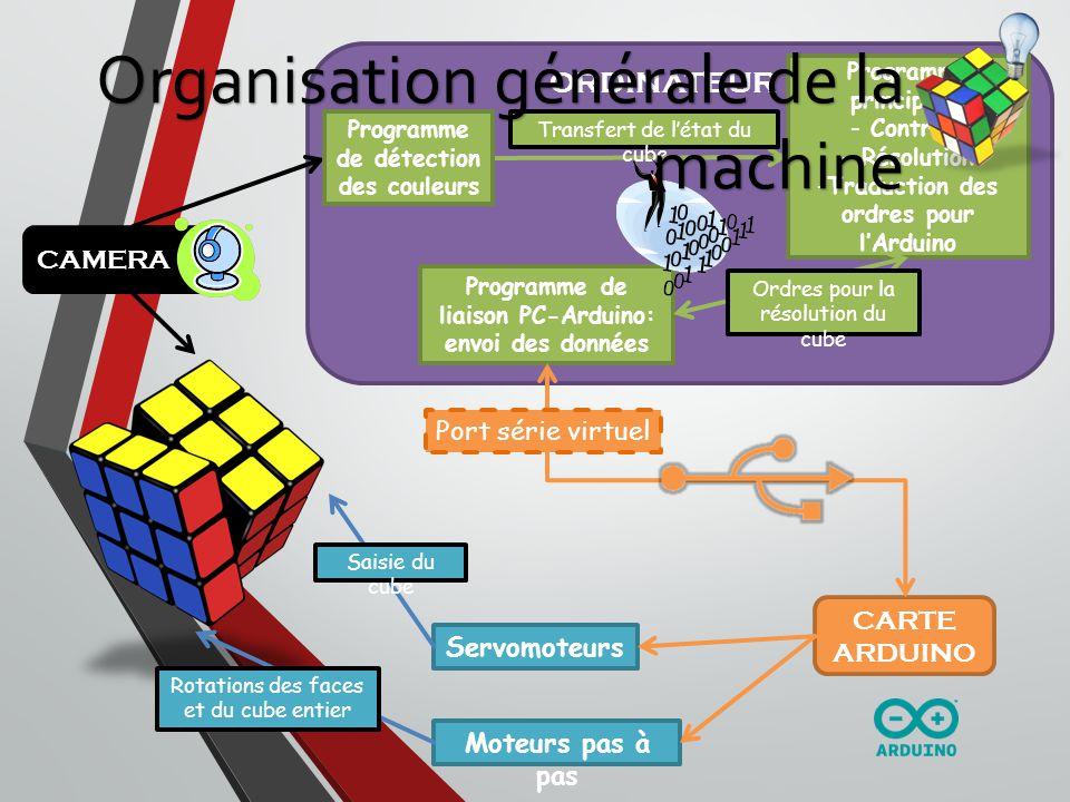 Organisation générale de la machine