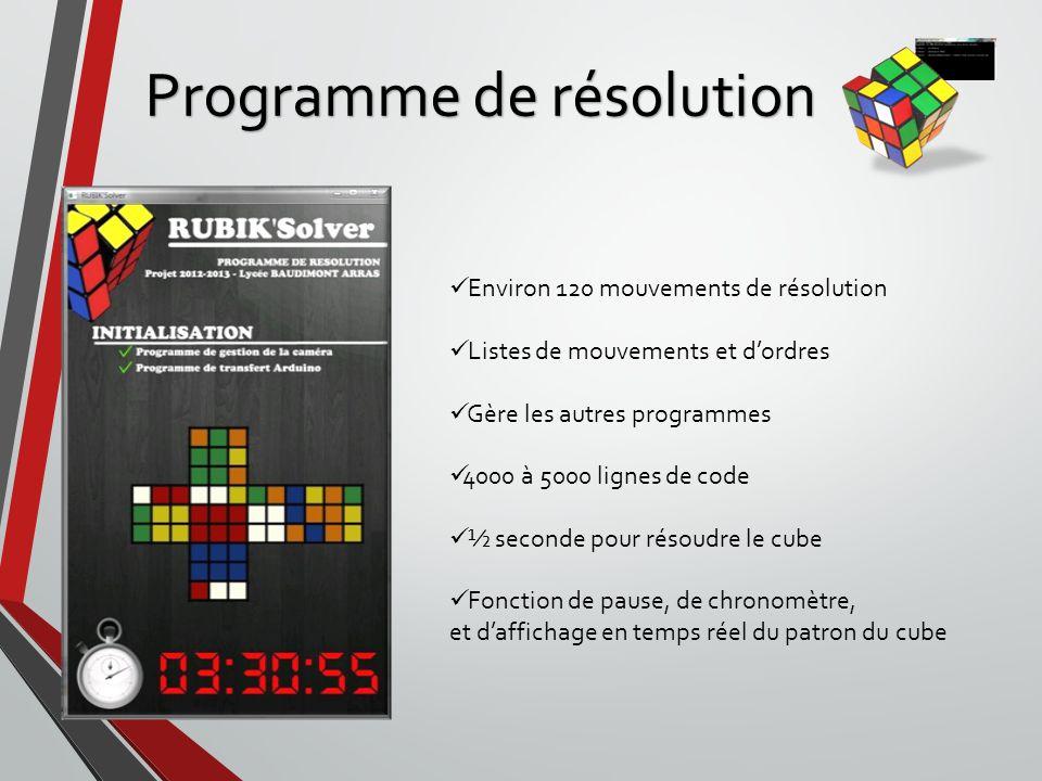 Programme de résolution