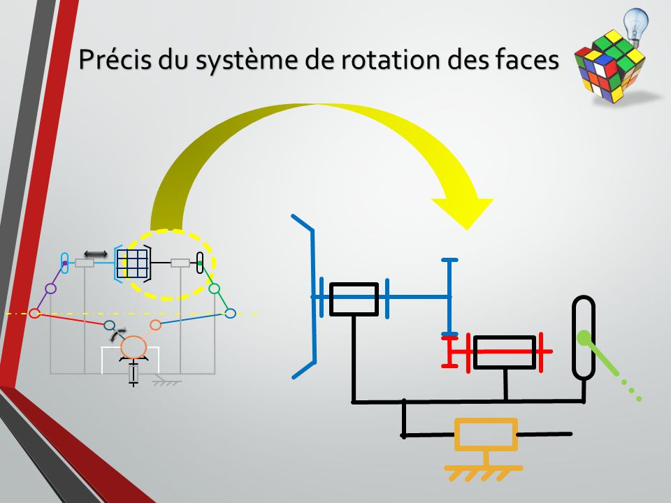 Précis du système de rotation des faces