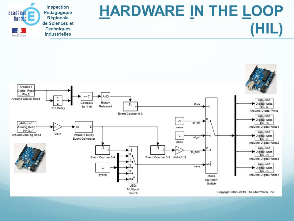 HARDWARE IN THE LOOP (HIL)