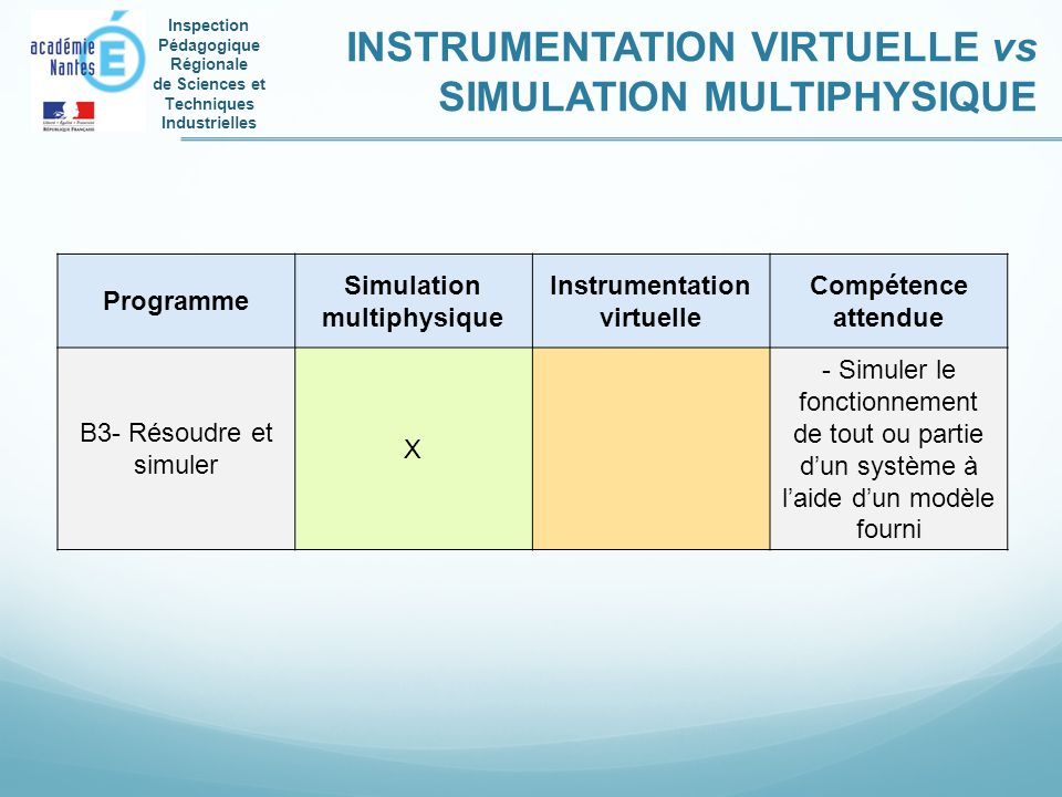 Simulation multiphysique Instrumentation virtuelle