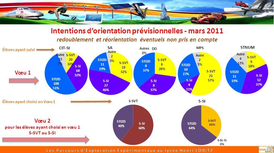 Intentions d'orientation prévisionnelles - mars 2011