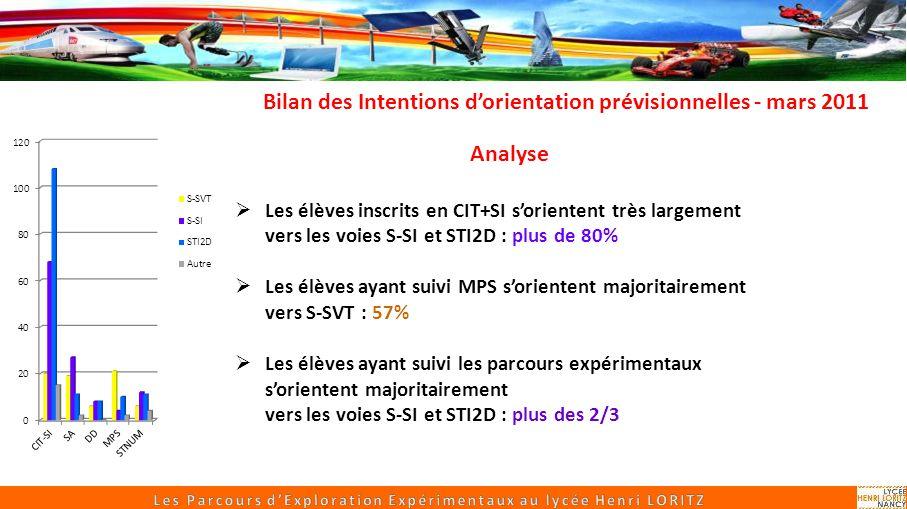 Bilan des Intentions d'orientation prévisionnelles - mars 2011