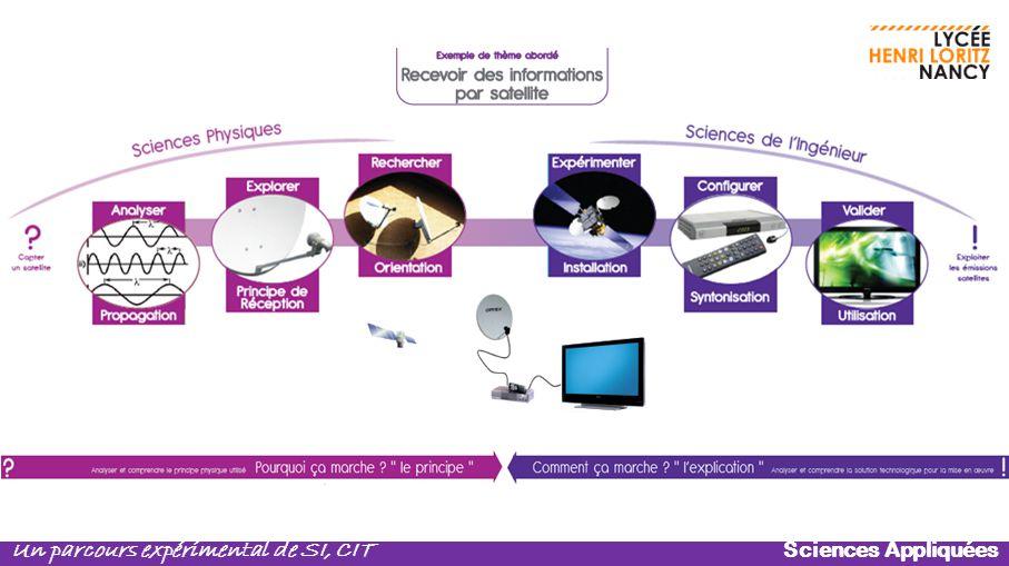 Chaque thème est étudié sur le principe de l'exemple présenté : recevoir des informations par un satellite.
