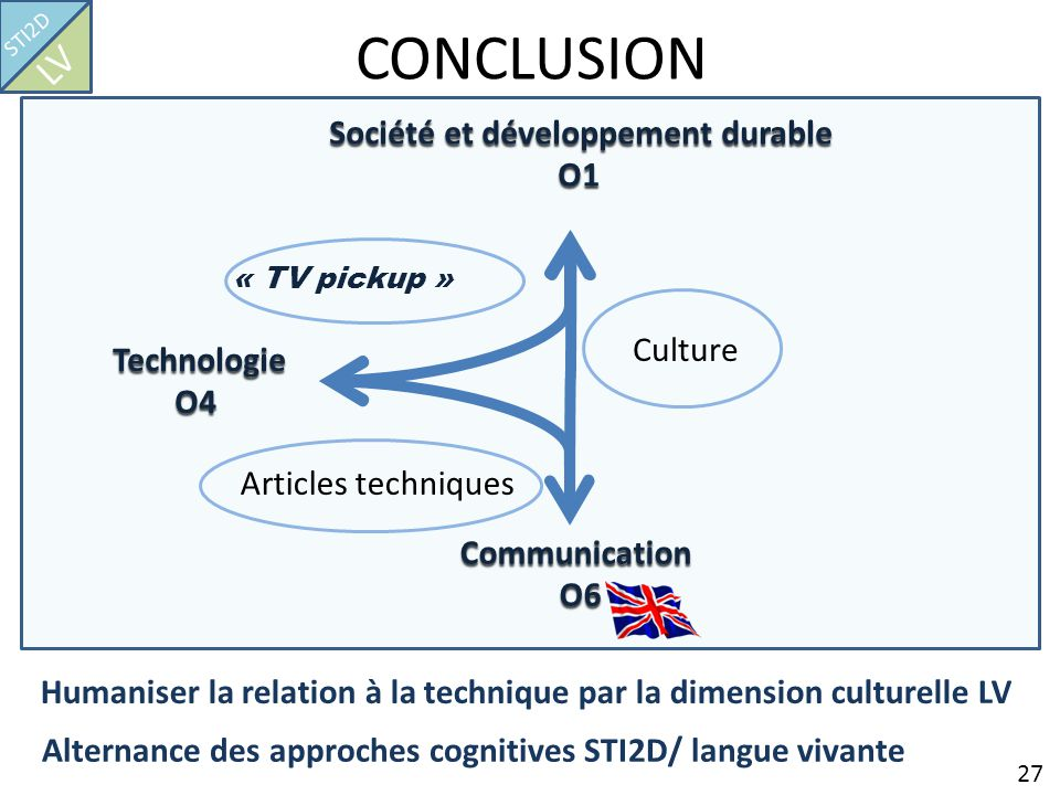 CONCLUSION LV O1 Culture O4 Articles techniques Communication O6