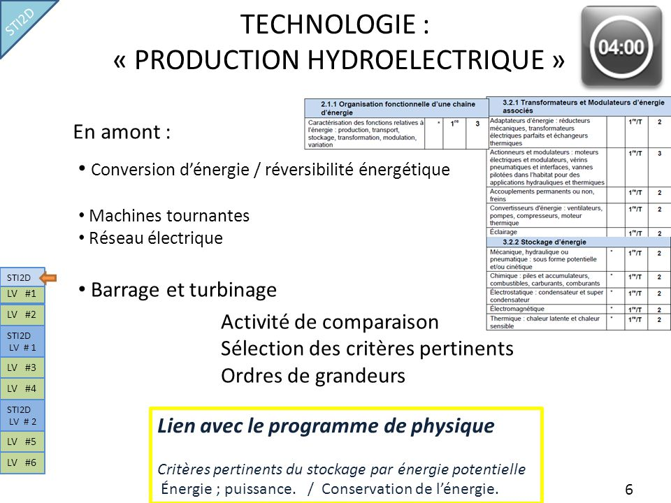 TECHNOLOGIE : « PRODUCTION HYDROELECTRIQUE »
