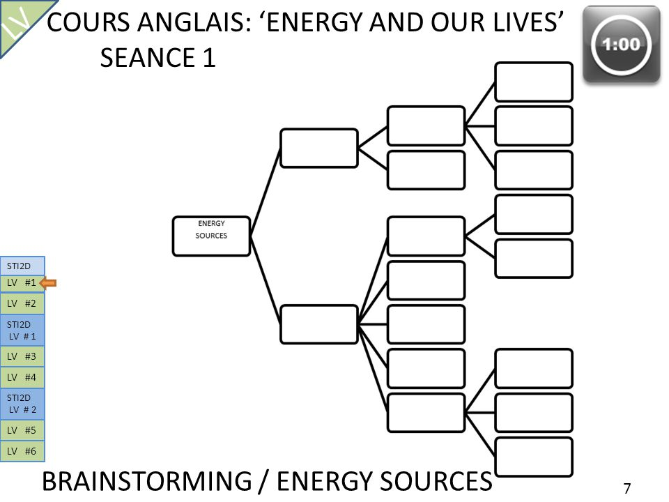 LV COURS ANGLAIS: 'ENERGY AND OUR LIVES' SEANCE 1
