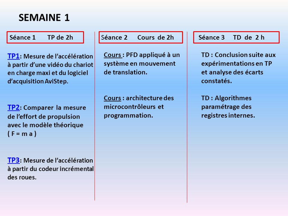 SEMAINE 1 Séance 1 TP de 2h. Séance 2 Cours de 2h. Séance 3 TD de 2 h.