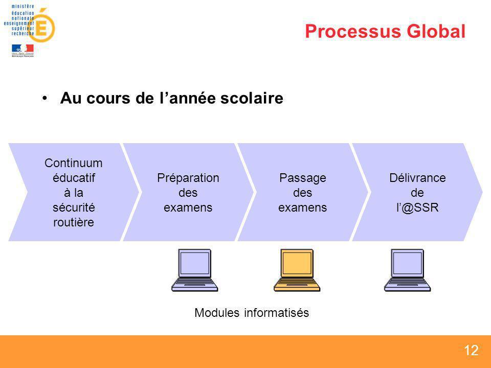 Processus Global Au cours de l'année scolaire Continuum éducatif à la