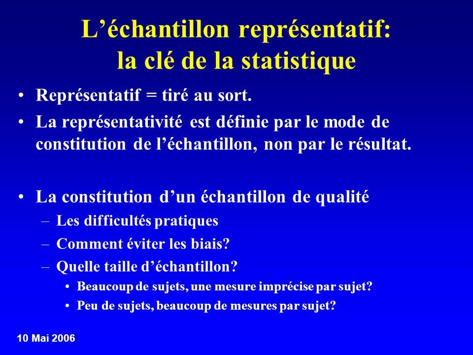 L'échantillon représentatif: la clé de la statistique