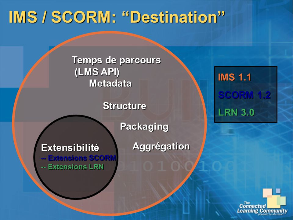 IMS / SCORM: Destination