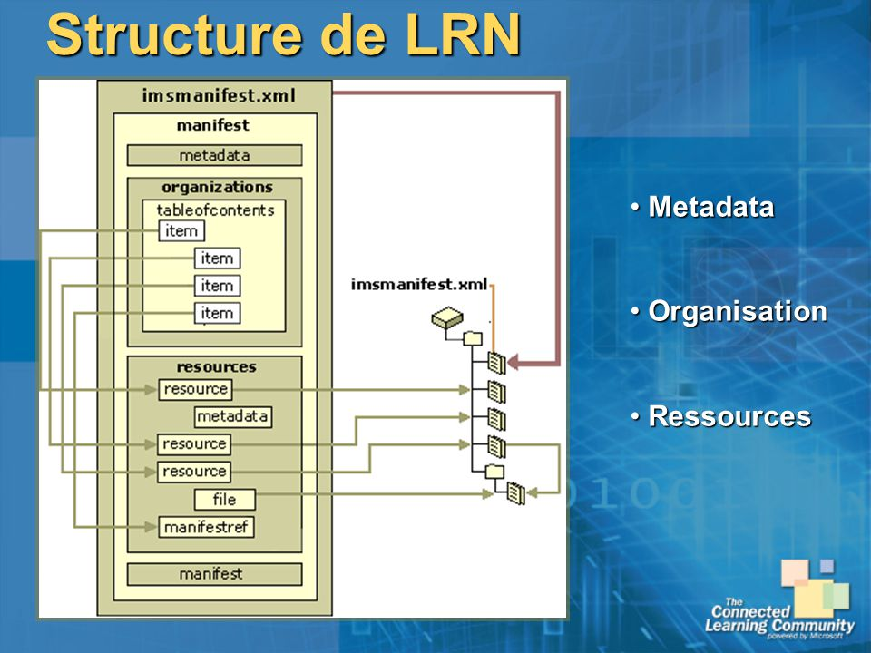 Structure de LRN Metadata Organisation Ressources
