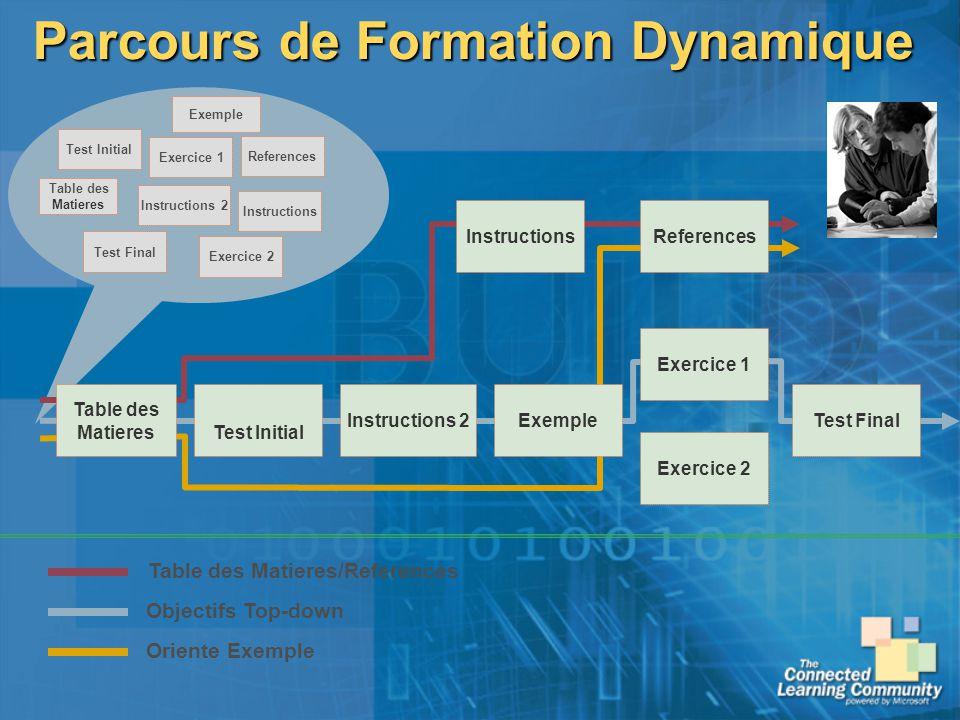 Parcours de Formation Dynamique