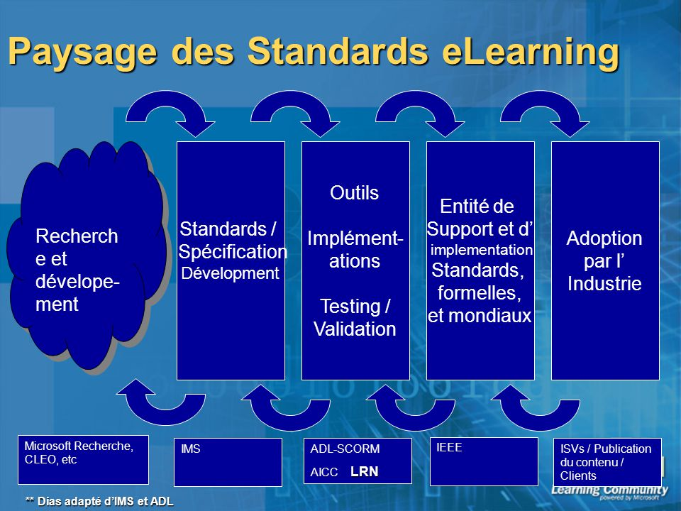 Paysage des Standards eLearning