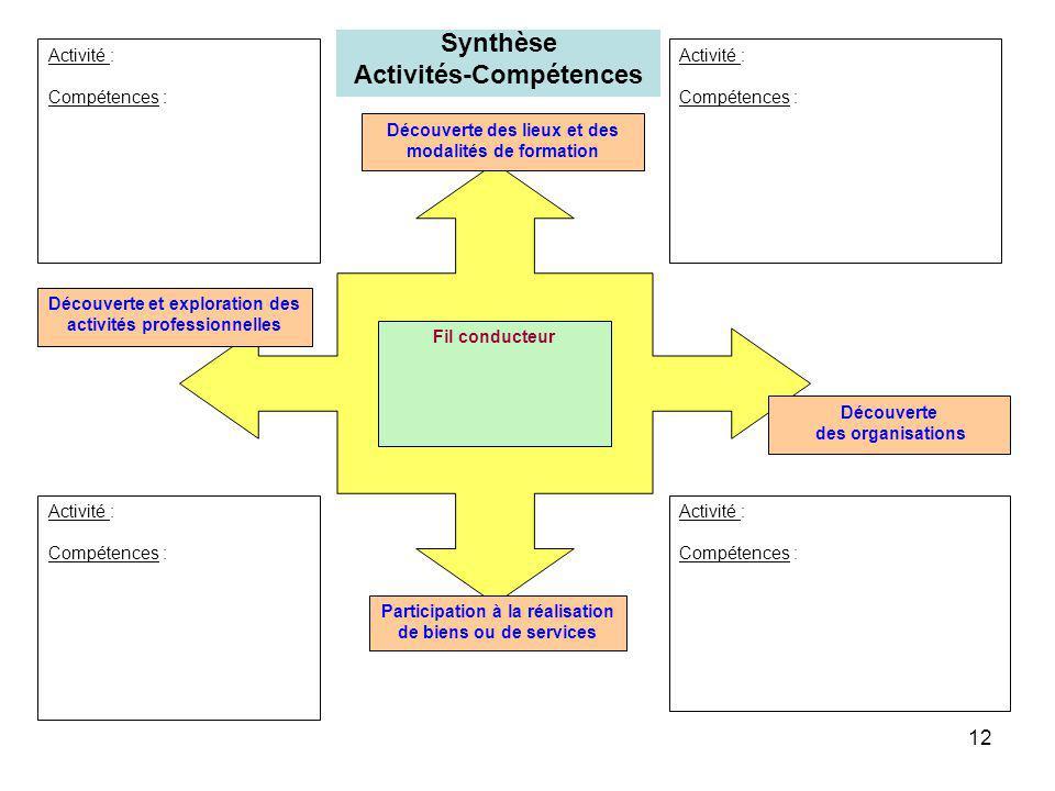 Synthèse Activités-Compétences