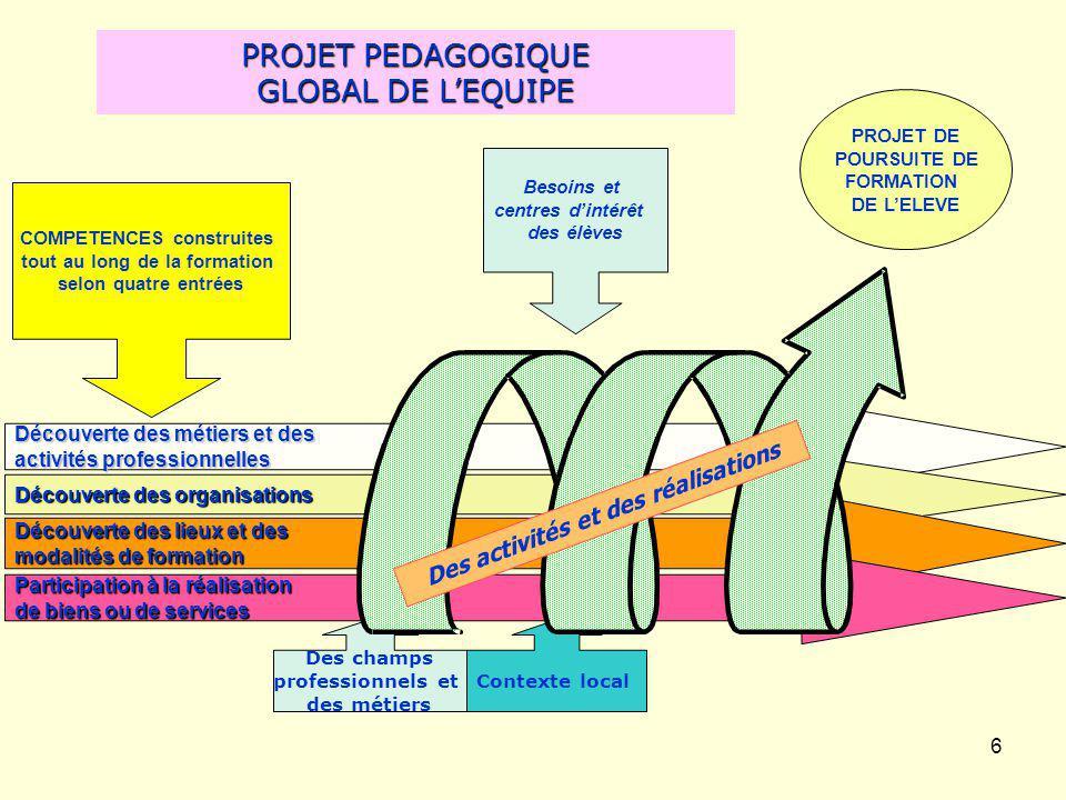 PROJET PEDAGOGIQUE GLOBAL DE L'EQUIPE