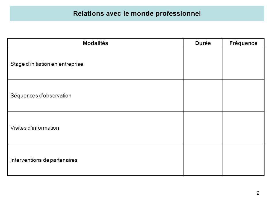 Relations avec le monde professionnel