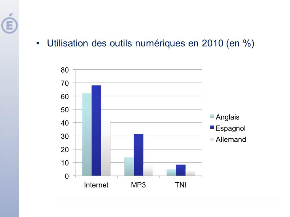 Utilisation des outils numériques en 2010 (en %)
