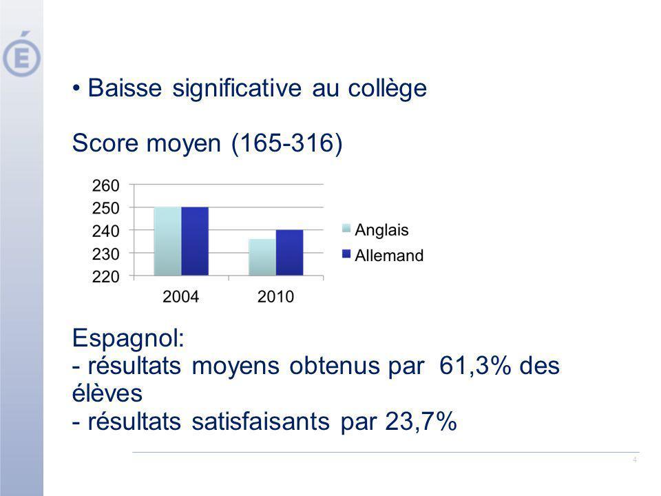 Baisse significative au collège Score moyen (165-316)