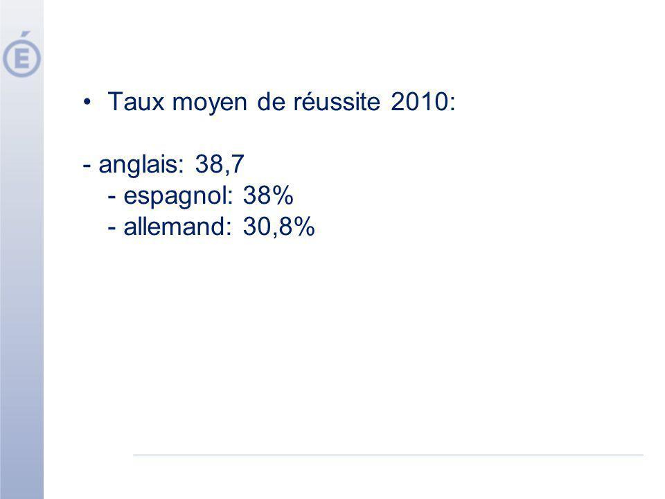 Taux moyen de réussite 2010:
