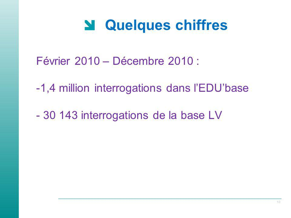 Quelques chiffres Février 2010 – Décembre 2010 :