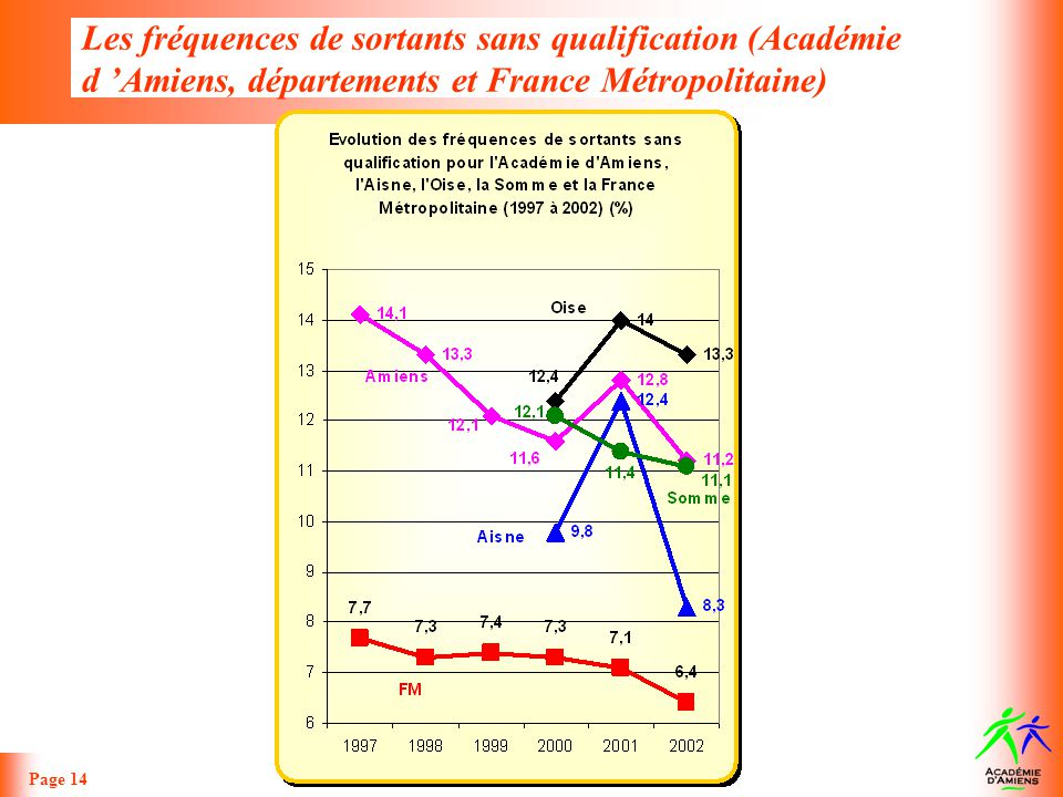 Les fréquences de sortants sans qualification (Académie d 'Amiens, départements et France Métropolitaine)