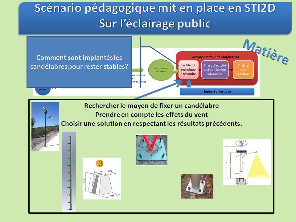 Matière Scénario pédagogique mit en place en STI2D