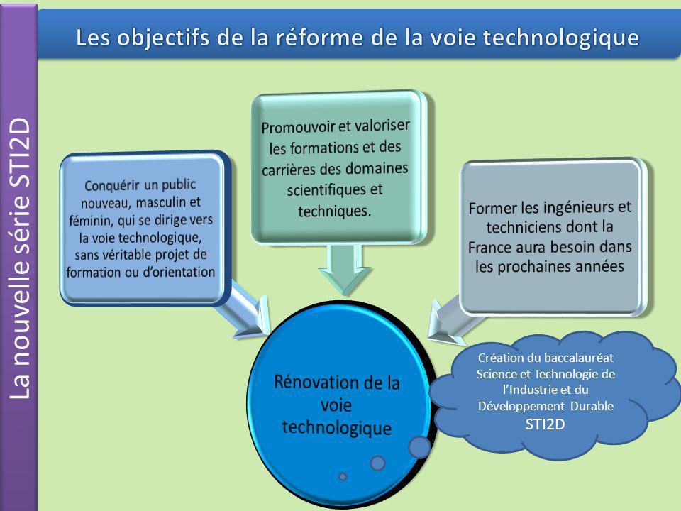Les objectifs de la réforme de la voie technologique