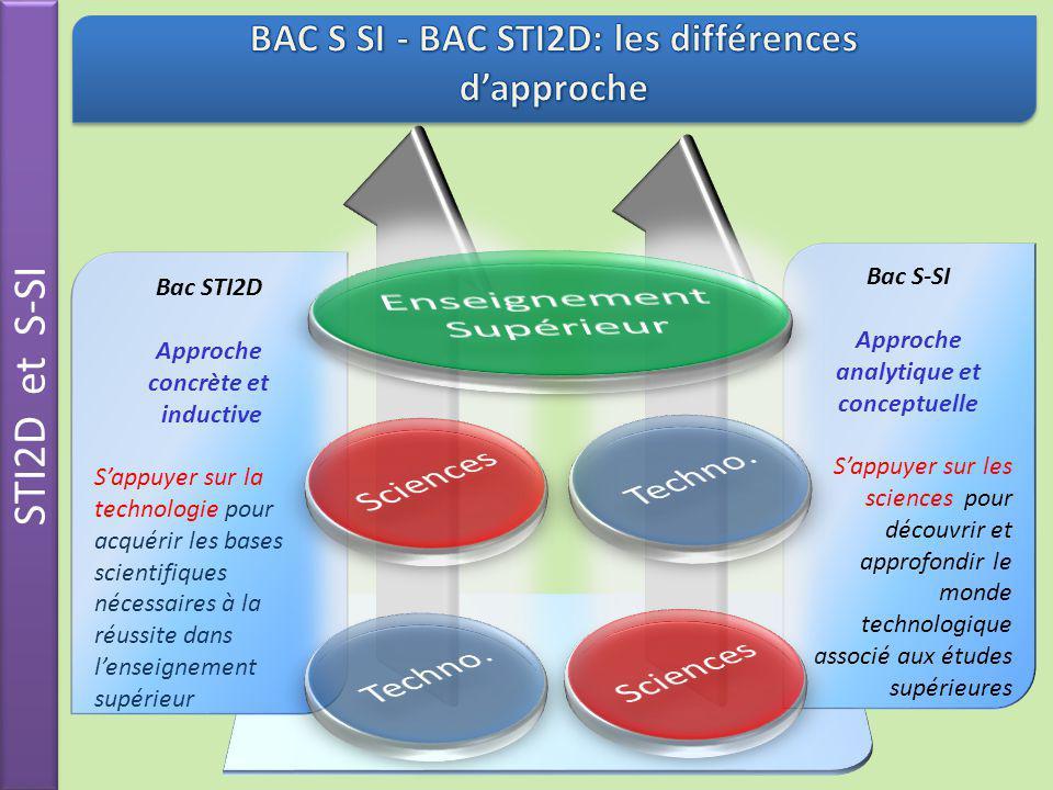 BAC S SI - BAC STI2D: les différences