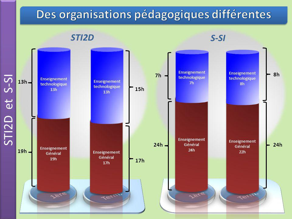 Des organisations pédagogiques différentes